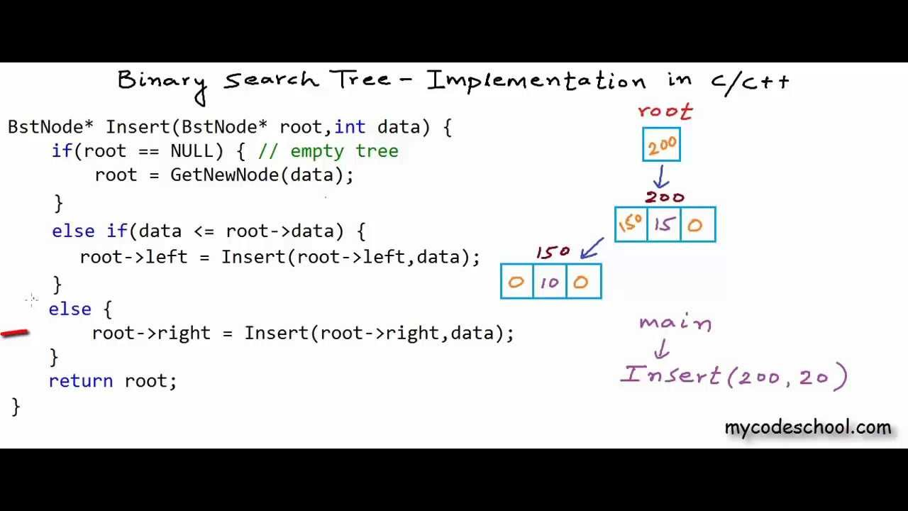Binary Search Tree Implementation In C C Youtube