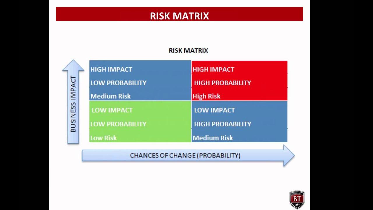 Seven Rs Of Change Management And Risk Matrix Caba