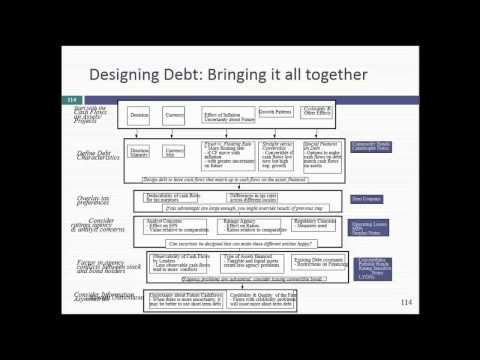 Session 20: Moving to Optimal & Designing the Right Debt