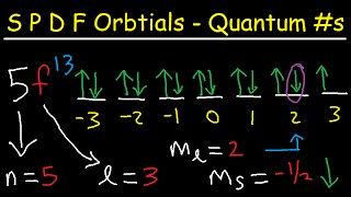 s p d f orbitals explained 4 quantum numbers electron configuration orbital diagrams