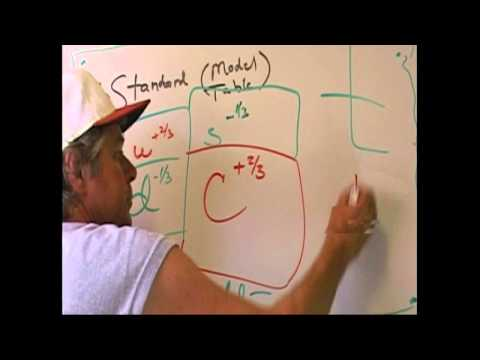 StandardModel QuarkTheory up down charm strange NOV11
