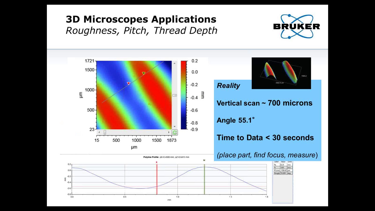 Straight Talk Laser Scanning Confocal and Coherence Scanning  Interferometric 3D Microscopes | Bruker