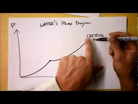 How to Draw Phase Diagrams and What they Mean! | Doc Physics