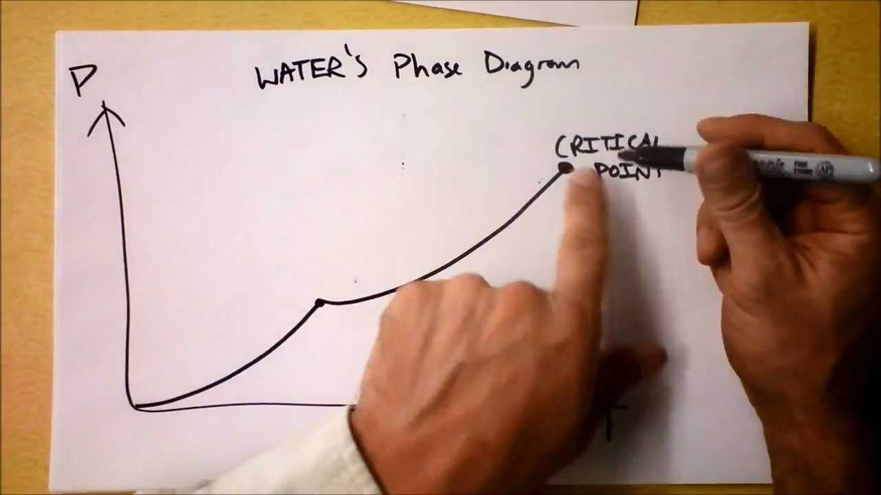 How to Draw Phase Diagrams and What they Mean! | Doc Physics - YouTube