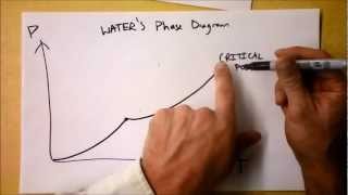 Video How to Draw Phase Diagrams and What they Mean! | Doc Physics download MP3, 3GP, MP4, WEBM, AVI, FLV April 2018