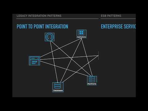 Chapter 1 : MuleSoft Anypoint Platform - Introduction for Beginners