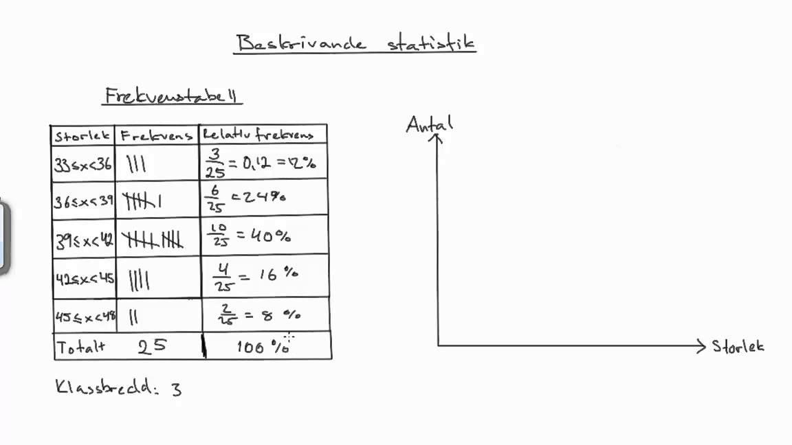 Matematik 2b: Beskrivande statistik