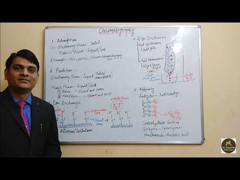 Part 2: Chromatography-Principles
