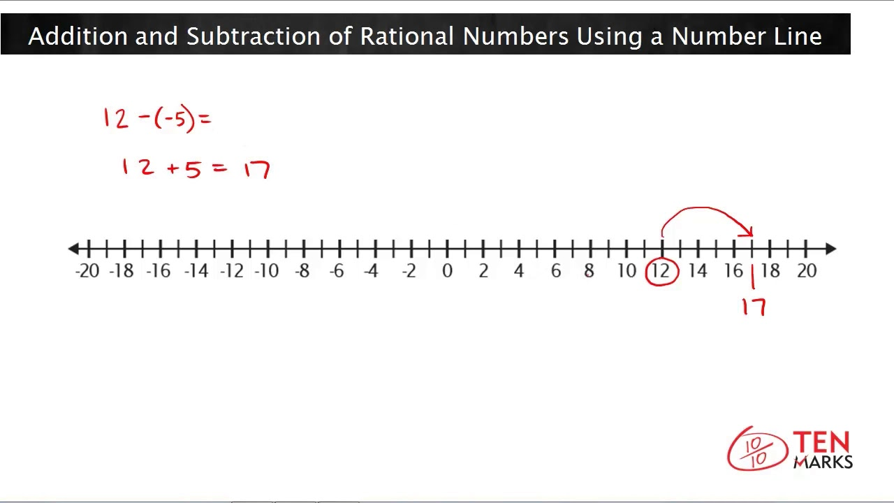 hight resolution of Addition and Subtraction of Rational Numbers Using a Number Line (7.NS.1b)  - YouTube