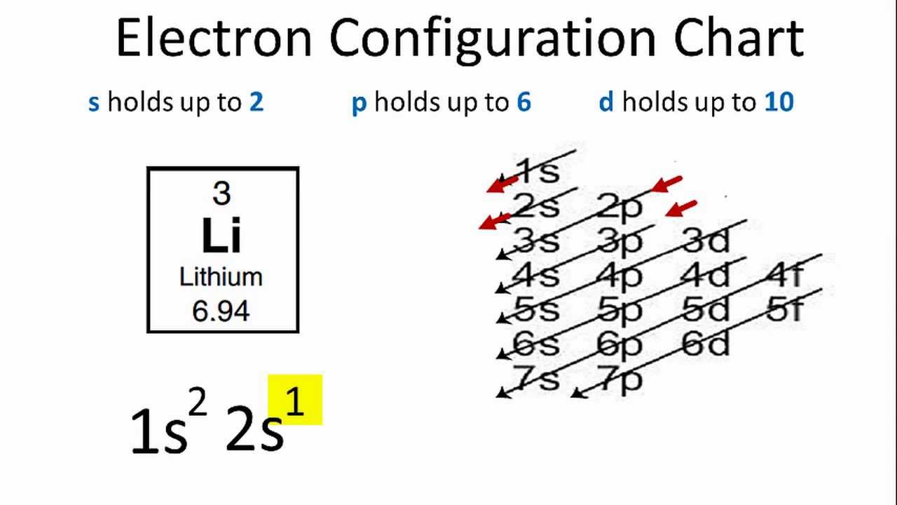 hight resolution of lithium electron configuration