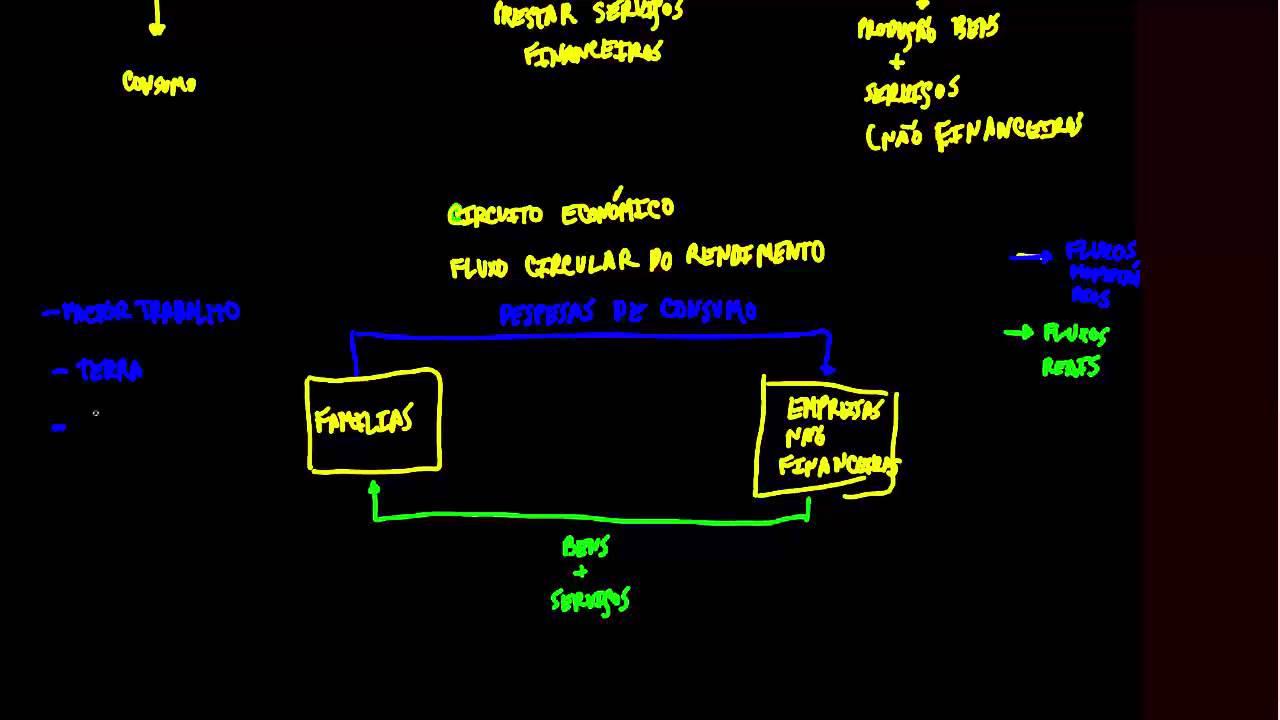 Circuito Economico : Macroeconomia circuito económico youtube