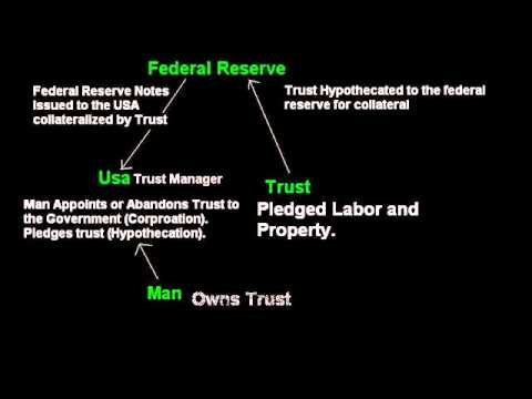 Sovereign Freeman Creditor A4V Trust Structure and Source of Funds Available