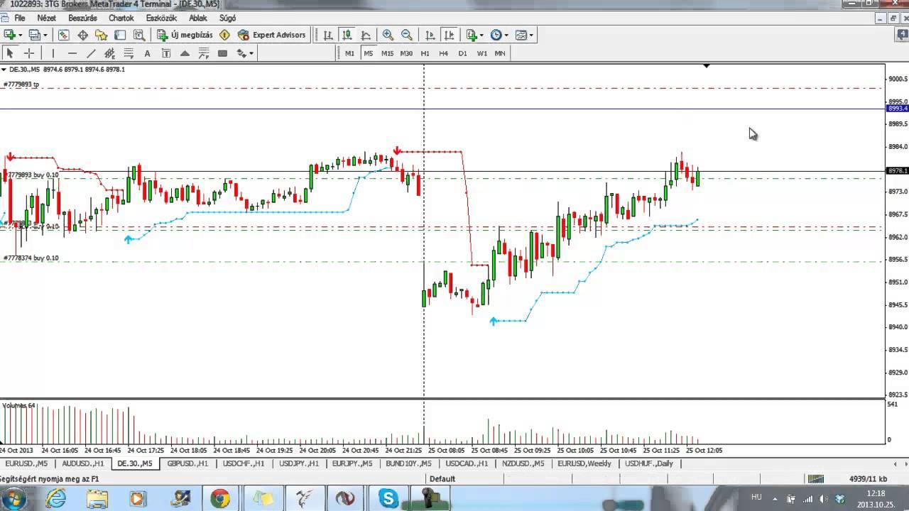 tradingview fibonacci eszköz