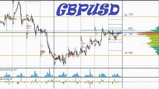 GBPUSD - Forex Valiutų Apžvalga, remiantis Volume-FX apyvartų analize  (Ketvirtadienio Rubrika)