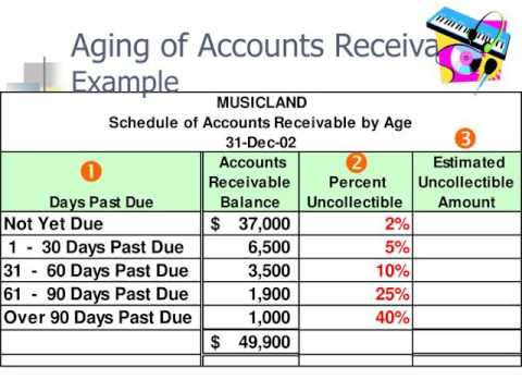 Receivables / Receivables Chapter - YouTube