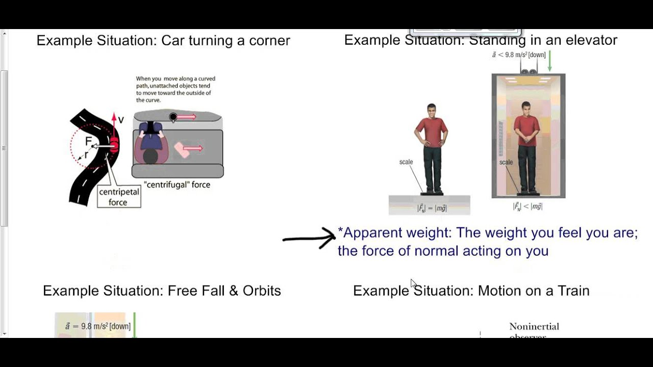 Non-inertial frame of reference: definition, examples 92
