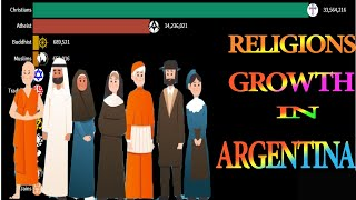 Religion Growth in Argentina from 1900 2020 Rise of Religion in Argentina From 1900 2020