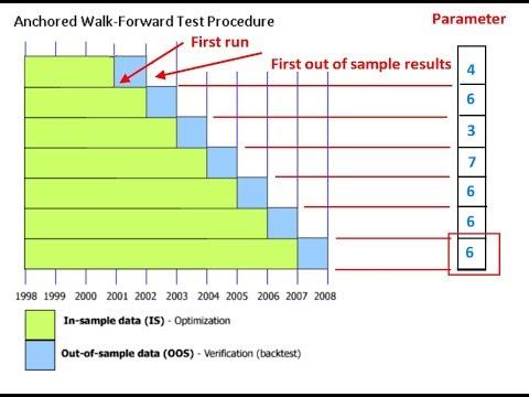 Trademaid Genetic System Builder Walk forward optimization methodology & instructions