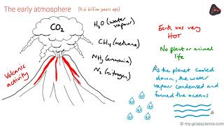 OCR 9-1 Chemistry: Forming the atmosphere