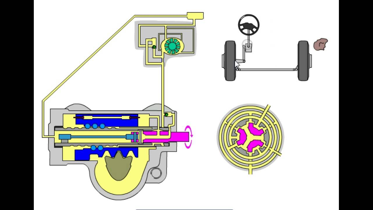 Animasi kerja steering system unit dump trucksemi hydraulic animasi kerja steering system unit dump trucksemi hydraulicintegral youtube ccuart Image collections