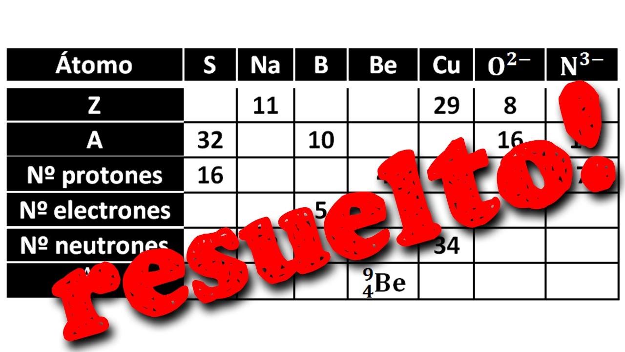 ejercicio resuelto tablas de estructura atomica - Tabla Periodica Y Estructura Atomica