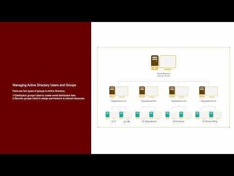 30-Managing Active Directory Users and Groups#02