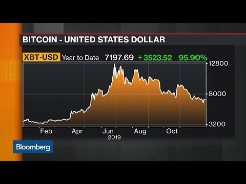 What Will Bitcoin do in 2020?