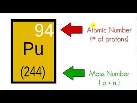 Chemistry Lesson - 7 - The Atom (not Adam)