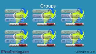 MCITP 70-640: Active Directory Groups