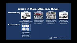 LEAN BIM Building Information Modelling