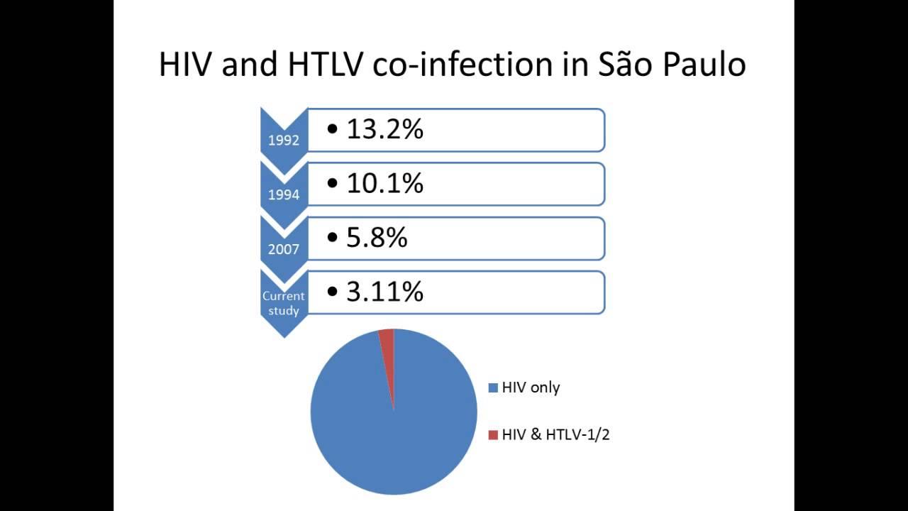 Pesquisa brasileira sobre HIV e HTLV é apresentada em ...