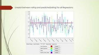 Predicting Movie Rating (IMDb Dataset)