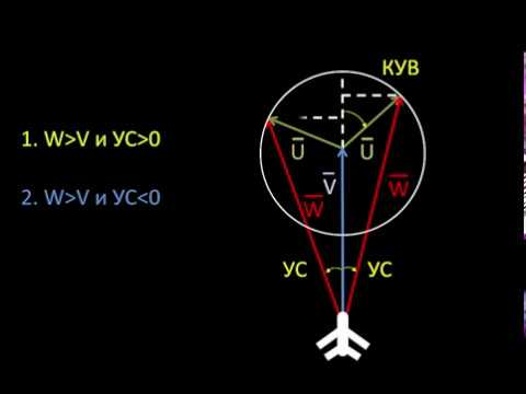 Как рассчитать скорость ветра