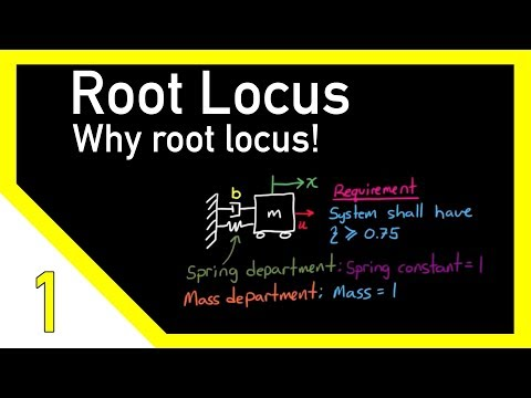 The Root Locus Method - Introduction