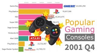 Most Popular Gaming Consoles by units sold 1978 - 2019