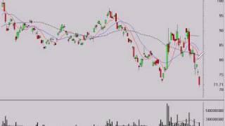 Stock Market Trend Analysis 10/22/08