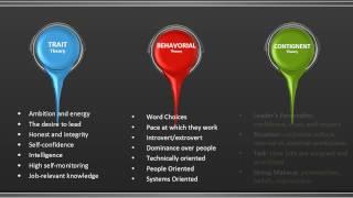 Gambar cover Leadership Theories vs  Management Styles