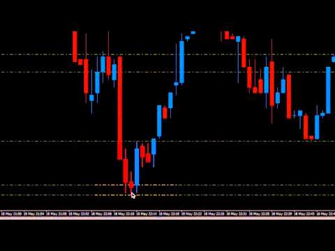 Quantum Trading - Dynamic support & resistance indicator