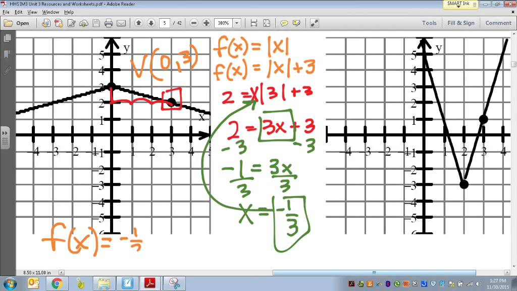 writing an absolute value equation from a graph
