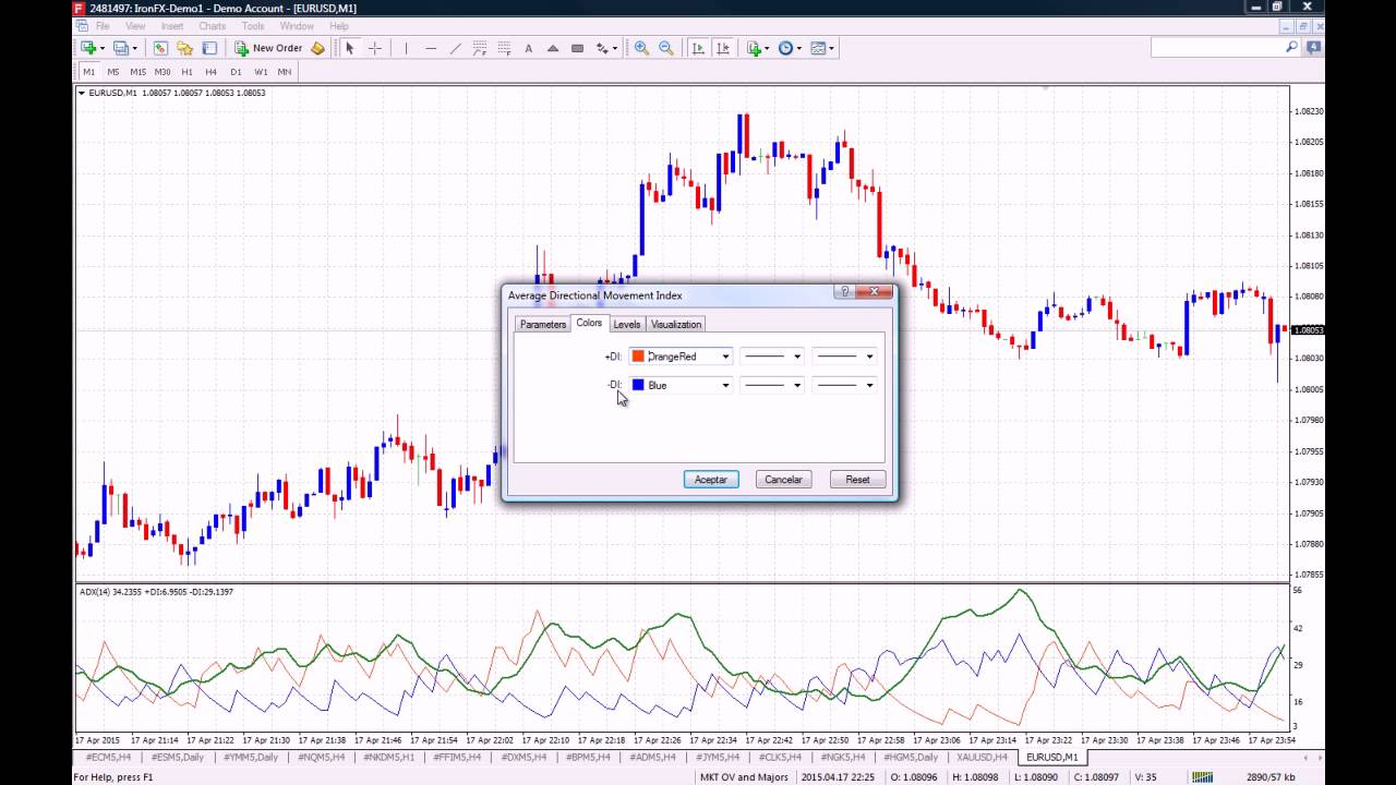 How To Use The Adx Average Directional Index Indicator On Mt4