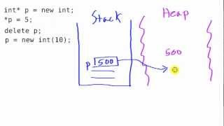 Pointers and Dynamic Memory in C++ (Memory Management)