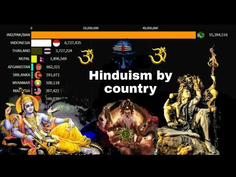 Download Hinduism by Country from 1AD to 2100 rise of sanatana Dharm 