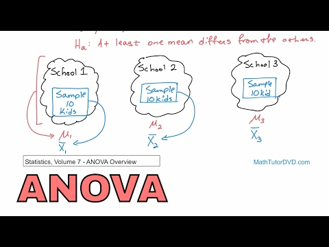 Analysis of Variance (ANOVA) Overview in Statistics - Learn ANOVA and How it Works.