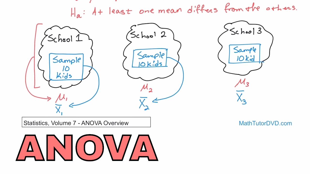 12 analysis of variance anova overview in statistics learn