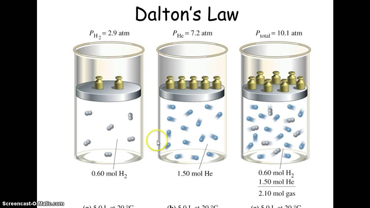 dalton 39 s law related keywords dalton 39 s law long tail keywords keywordsking. Black Bedroom Furniture Sets. Home Design Ideas