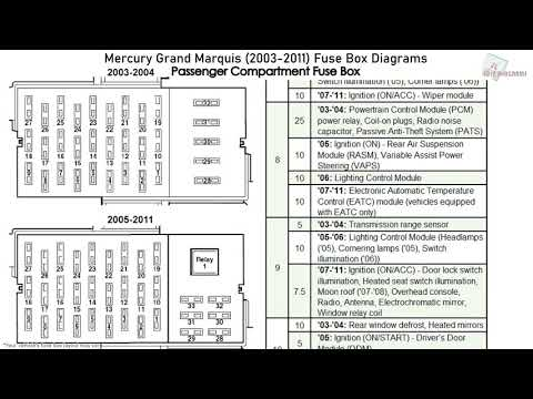 Fuse Box Location And Diagrams Mercury Marauder 2003 2004 Youtube