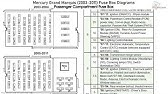 Fuse Box Location And Diagrams Mercury Grand Marquis 2003 2011 Youtube