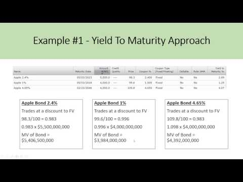 Estimating The Cost Of Debt For WACC - DCF Model Insights
