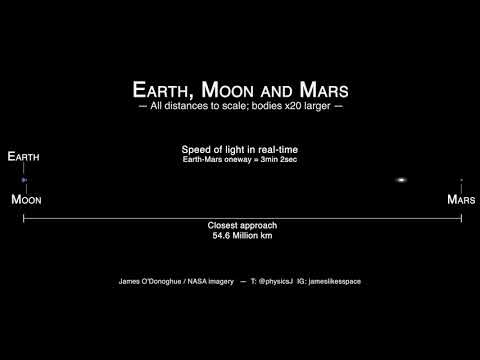 ¿Cómo está de lejos Marte?