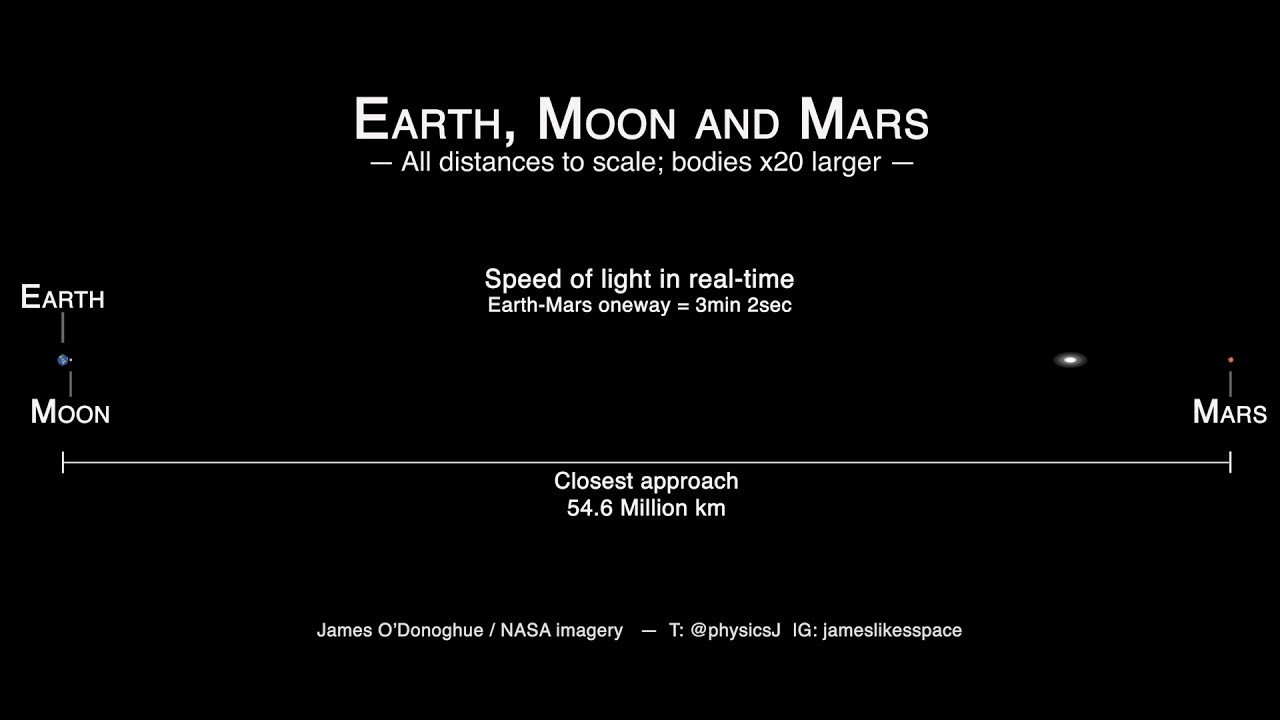 planets and moon distance - photo #28